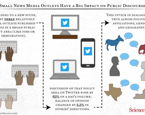 Independent media outlets have big impact on public dicussion. Graphic courtesy of Science.